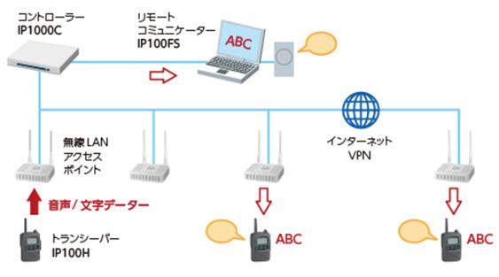 IP100H基本構成