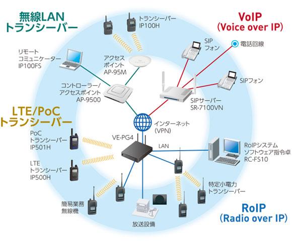 IP100H機器接続イメージ図