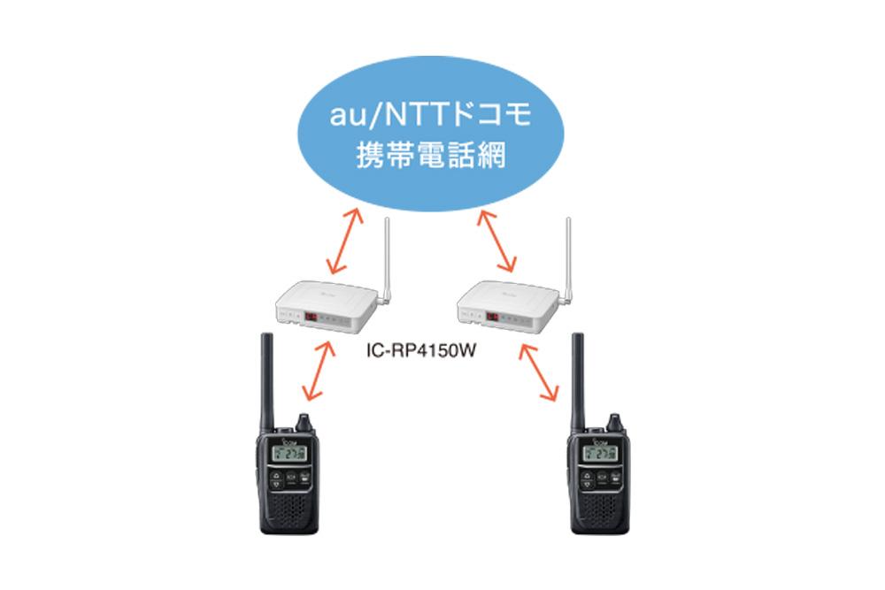 IC-RP4150W05